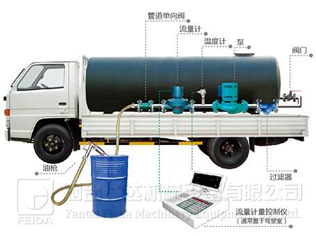 车载式食用油定量计量控