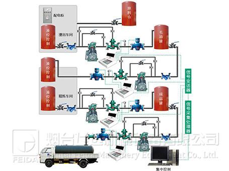 车间油脂定量集中控制系